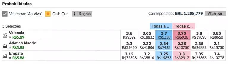 lucros hedging