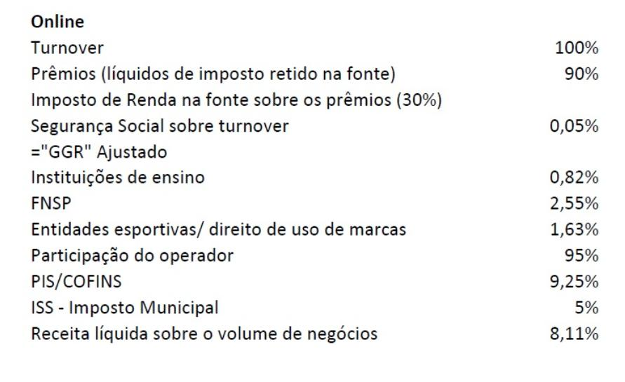 tributacao-apostas-online-brasil