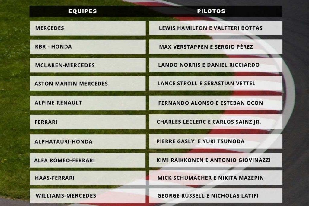 pilotos e equipes formula 1 2021